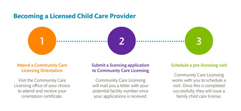 Licensed Child Care