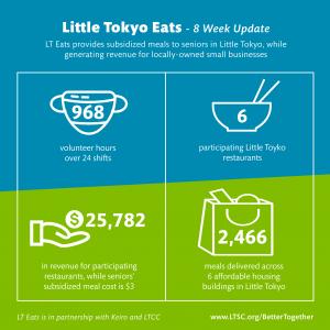 Little Tokyo Community Council launched the Little Tokyo Eats program