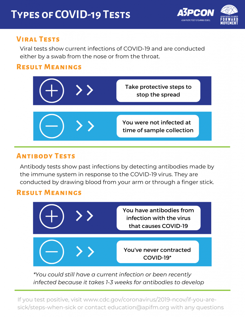 Types of Covid 19 Testing